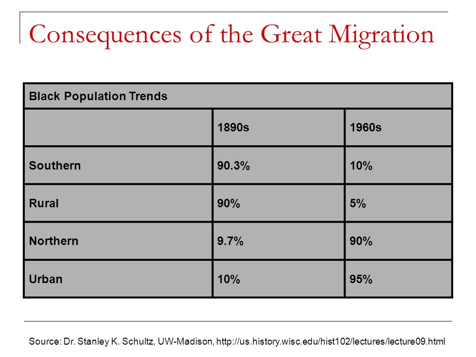 Consequences of the Great Migration Black Population Trends 1890s1960s Southern90.3%10% Rural90%5% Northern9.7%90% Urban10%95% Source: Dr.
