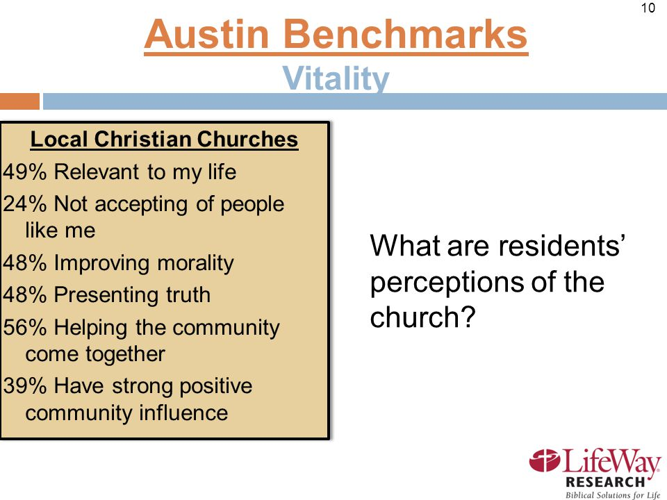 10 Local Christian Churches 49% Relevant to my life 24% Not accepting of people like me 48% Improving morality 48% Presenting truth 56% Helping the community come together 39% Have strong positive community influence Local Christian Churches 49% Relevant to my life 24% Not accepting of people like me 48% Improving morality 48% Presenting truth 56% Helping the community come together 39% Have strong positive community influence Austin Benchmarks Vitality What are residents' perceptions of the church