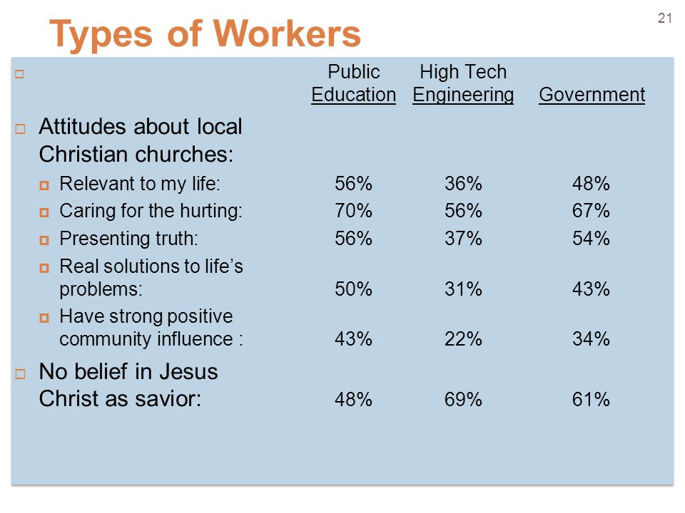 21  Public High Tech EducationEngineeringGovernment  Attitudes about local Christian churches:  Relevant to my life: 56%36%48%  Caring for the hurting: 70%56%67%  Presenting truth: 56%37%54%  Real solutions to life's problems: 50%31%43%  Have strong positive community influence : 43%22%34%  No belief in Jesus Christ as savior: 48%69%61%  Public High Tech EducationEngineeringGovernment  Attitudes about local Christian churches:  Relevant to my life: 56%36%48%  Caring for the hurting: 70%56%67%  Presenting truth: 56%37%54%  Real solutions to life's problems: 50%31%43%  Have strong positive community influence : 43%22%34%  No belief in Jesus Christ as savior: 48%69%61% Types of Workers