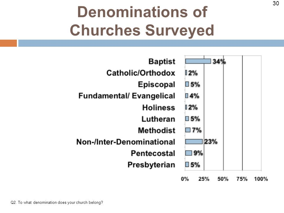 30 Denominations of Churches Surveyed Q2. To what denomination does your church belong