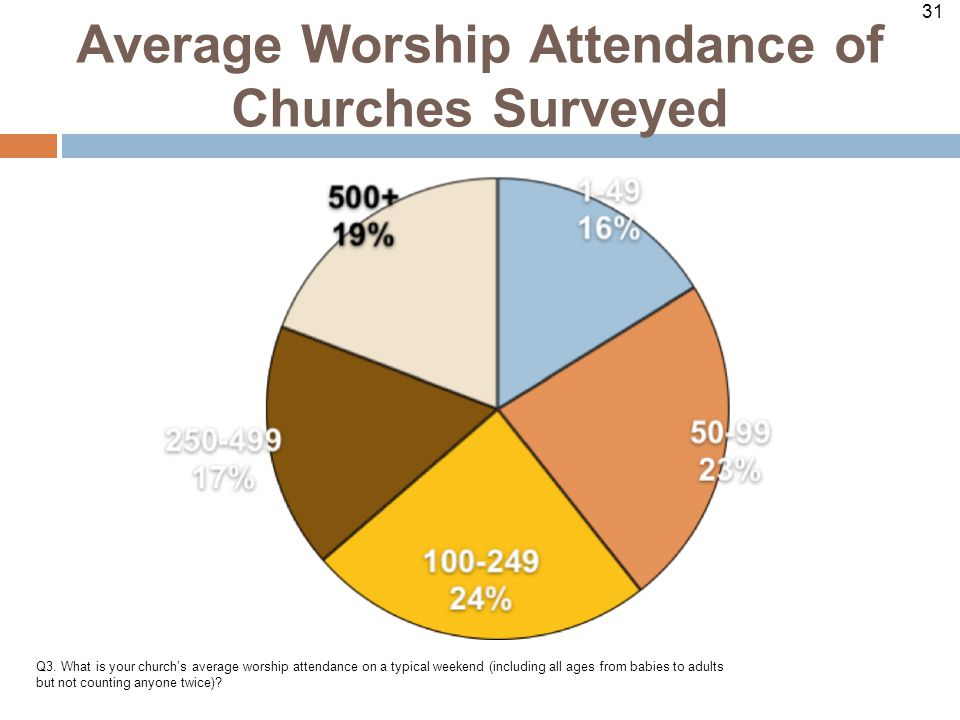 31 Average Worship Attendance of Churches Surveyed Q3.