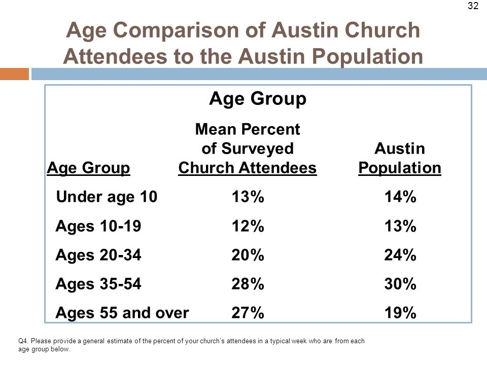 32 Age Comparison of Austin Church Attendees to the Austin Population Q4.