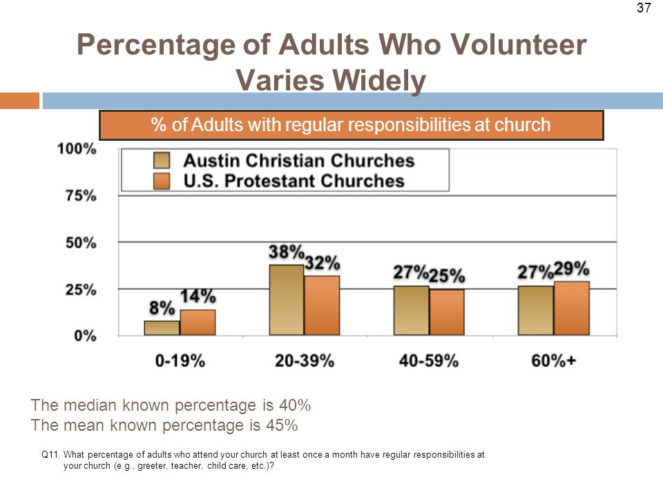 37 Percentage of Adults Who Volunteer Varies Widely Q11.