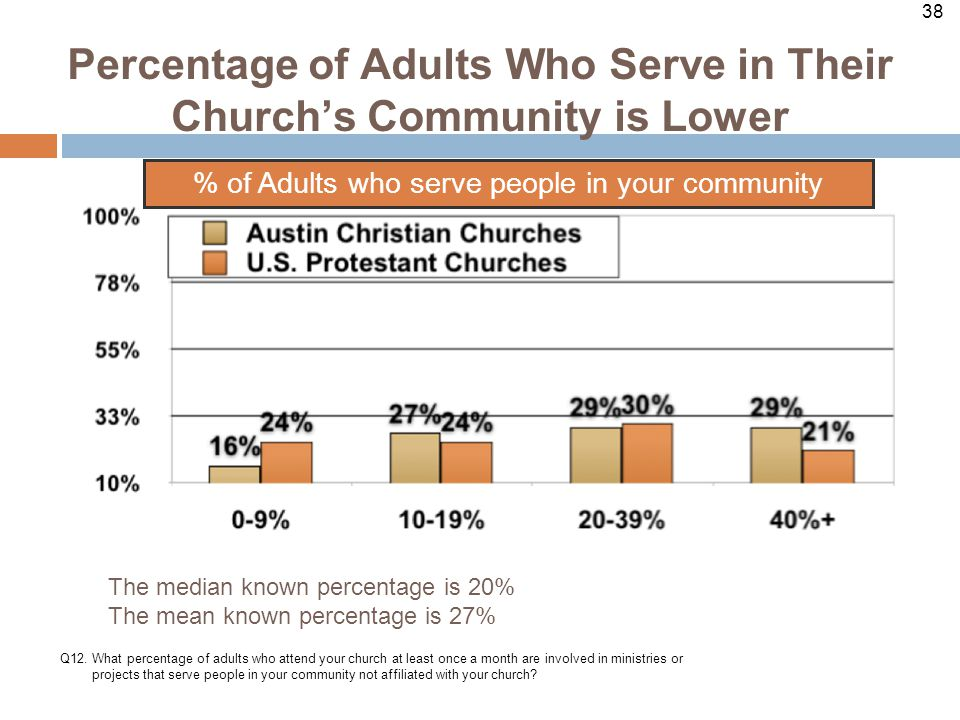 38 Percentage of Adults Who Serve in Their Church's Community is Lower Q12.