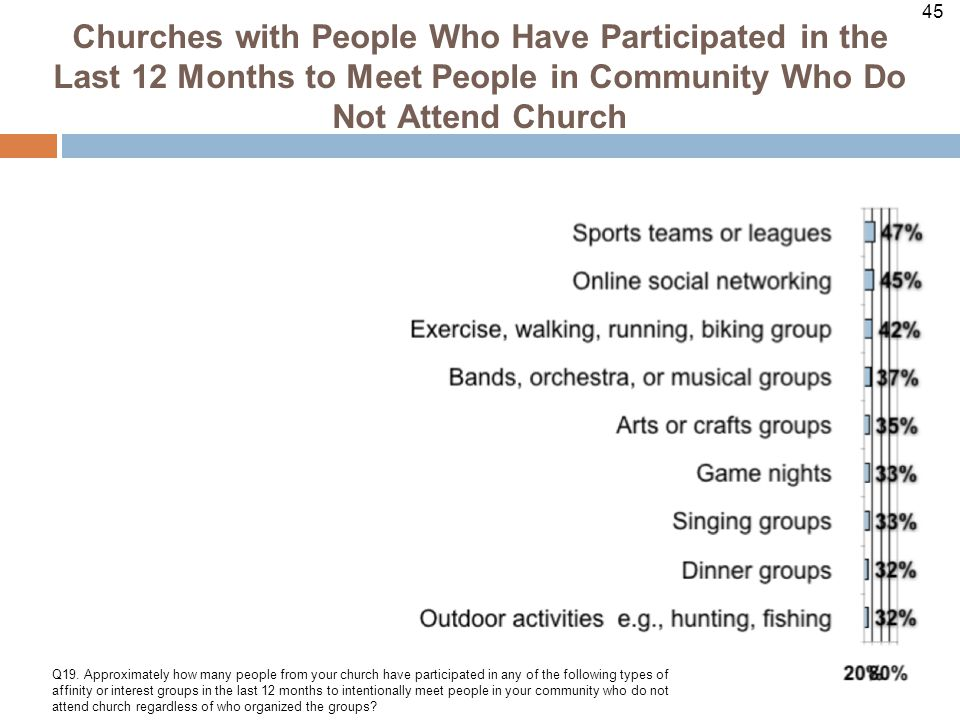 45 Churches with People Who Have Participated in the Last 12 Months to Meet People in Community Who Do Not Attend Church Q19.