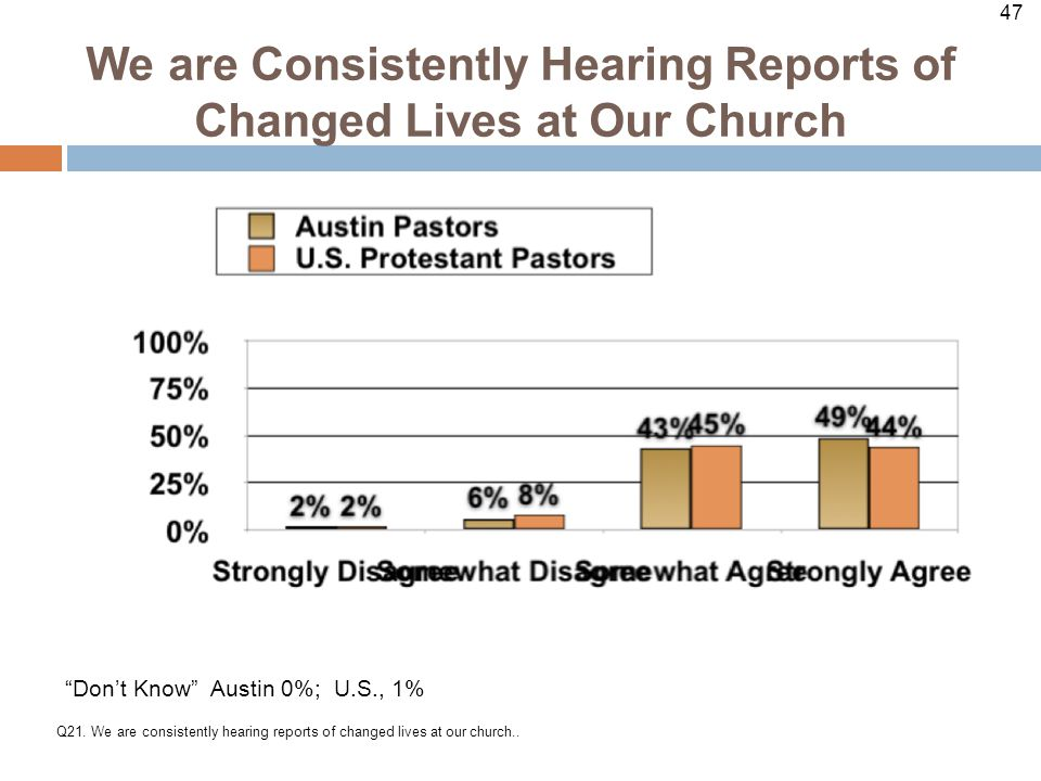 47 We are Consistently Hearing Reports of Changed Lives at Our Church Q21.