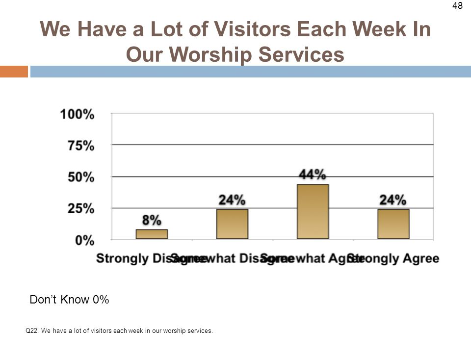 48 We Have a Lot of Visitors Each Week In Our Worship Services Q22.