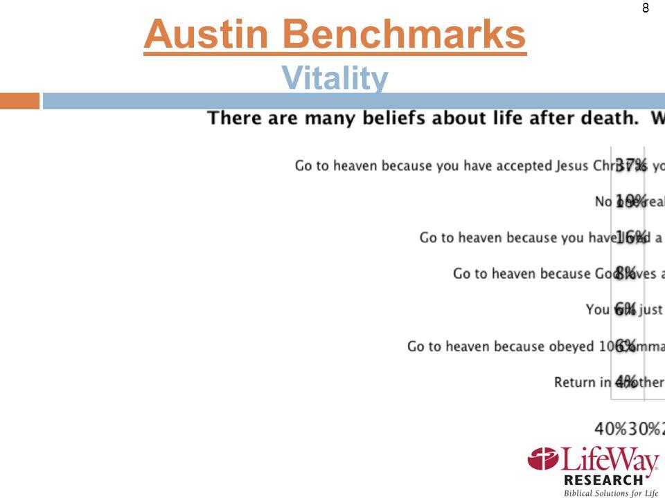 8 Austin Benchmarks Vitality