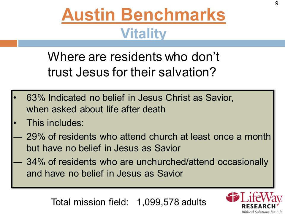 9 63% Indicated no belief in Jesus Christ as Savior, when asked about life after death This includes: ―29% of residents who attend church at least once a month but have no belief in Jesus as Savior ―34% of residents who are unchurched/attend occasionally and have no belief in Jesus as Savior 63% Indicated no belief in Jesus Christ as Savior, when asked about life after death This includes: ―29% of residents who attend church at least once a month but have no belief in Jesus as Savior ―34% of residents who are unchurched/attend occasionally and have no belief in Jesus as Savior Austin Benchmarks Vitality Where are residents who don't trust Jesus for their salvation.