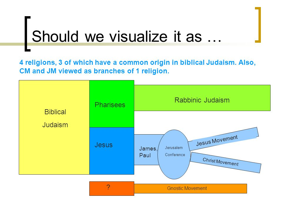 Should we visualize it as … Biblical Judaism Pharisees Jesus Rabbinic Judaism James, Paul Jerusalem Conference Jesus Movement Christ Movement 4 religions, 3 of which have a common origin in biblical Judaism.