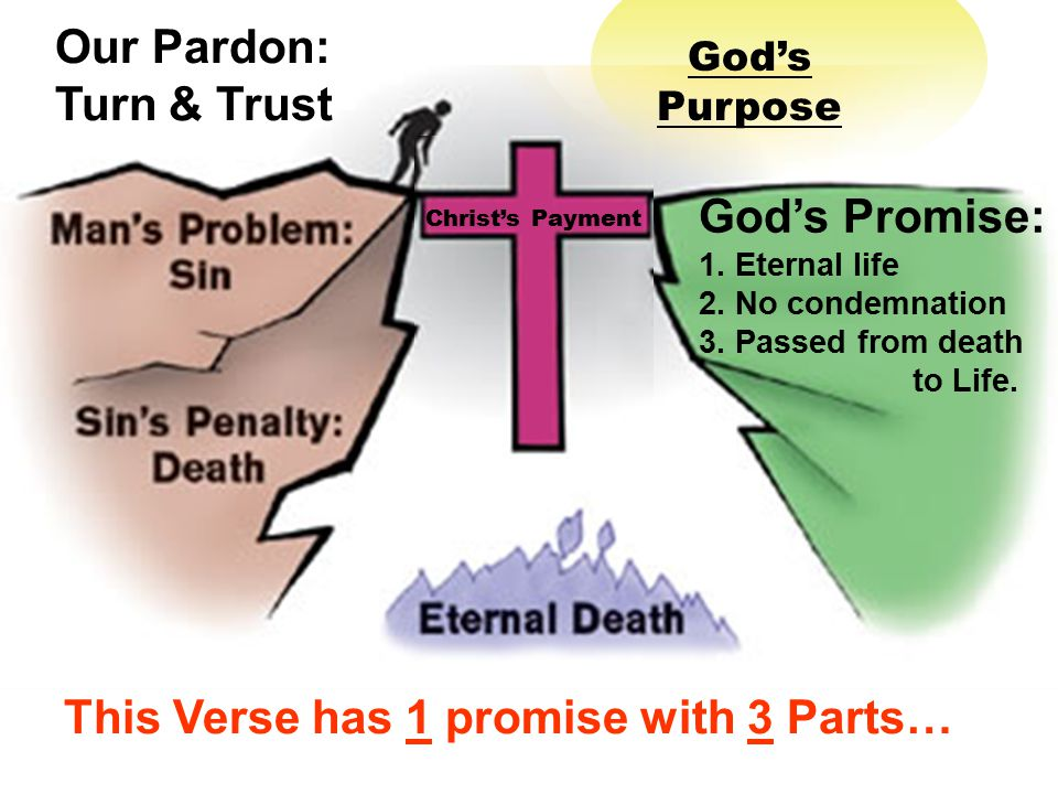 God's Purpose Christ's Payment Our Pardon: Turn & Trust This Verse has 1 promise with 3 Parts… God's Promise: 1.