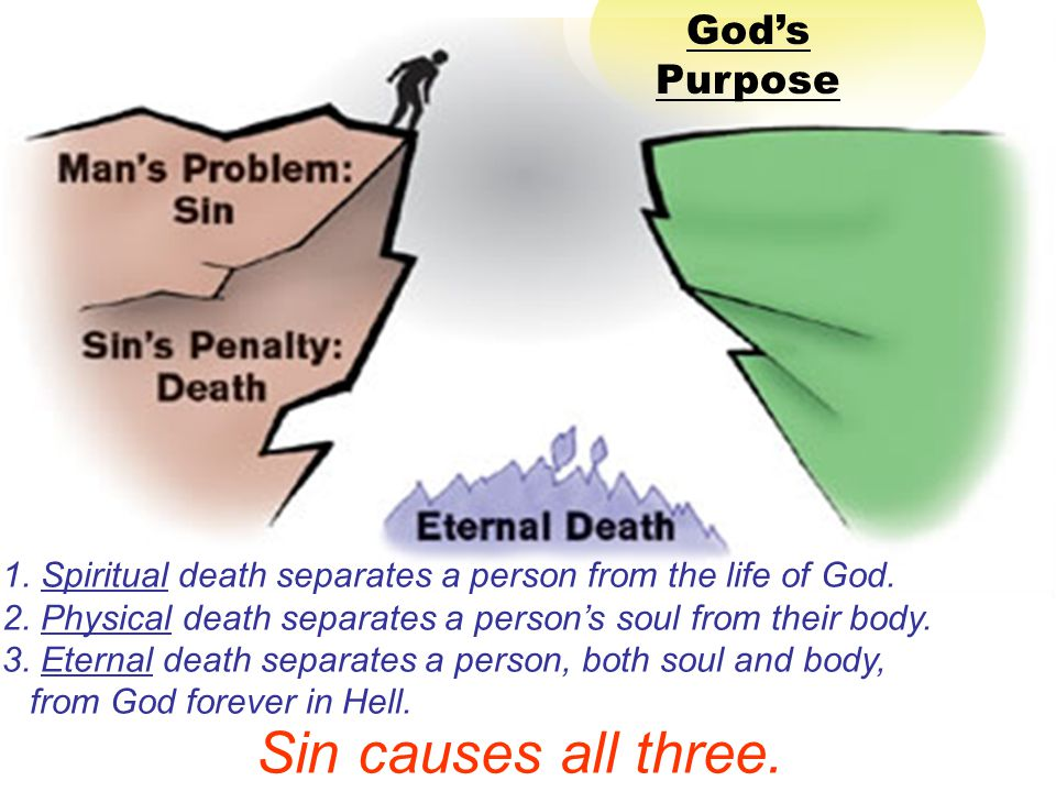 1.Spiritual death separates a person from the life of God.