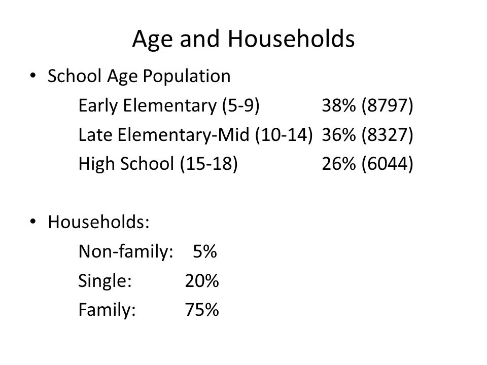 Age and Households School Age Population Early Elementary (5-9)38% (8797) Late Elementary-Mid (10-14)36% (8327) High School (15-18)26% (6044) Households: Non-family: 5% Single: 20% Family: 75%