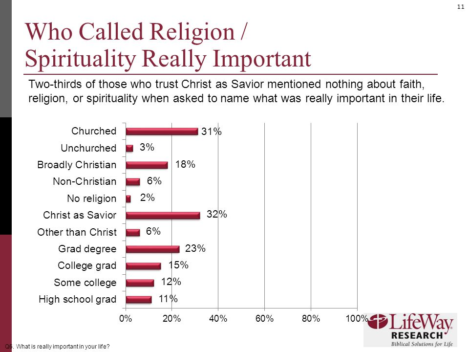 11 Who Called Religion / Spirituality Really Important Two-thirds of those who trust Christ as Savior mentioned nothing about faith, religion, or spirituality when asked to name what was really important in their life.
