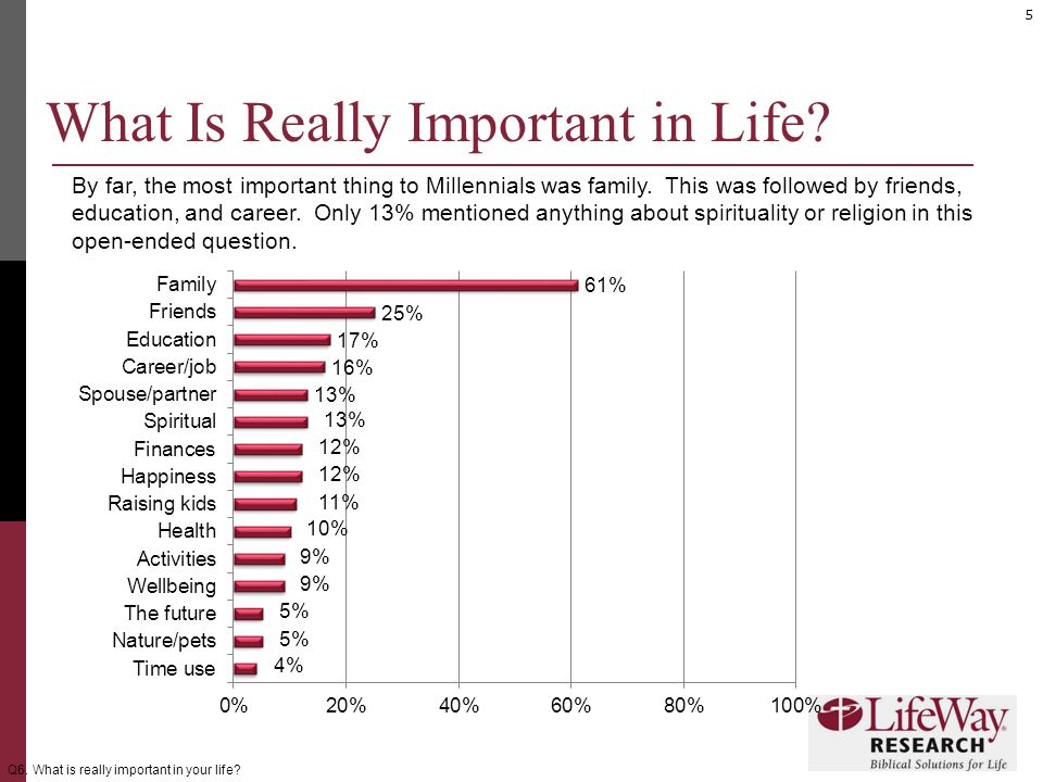 5 What Is Really Important in Life. By far, the most important thing to Millennials was family.