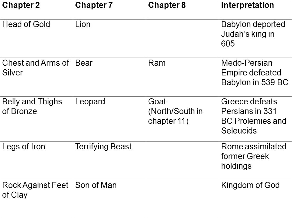 Chapter 2Chapter 7Chapter 8Interpretation Head of GoldLionBabylon deported Judah's king in 605 Chest and Arms of Silver BearRamMedo-Persian Empire def
