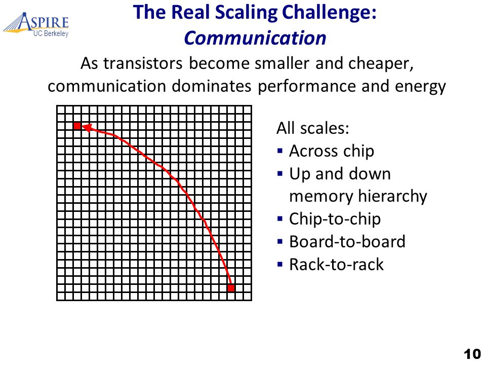 UC Berkeley The Real Scaling Challenge: Communication As transistors become smaller and cheaper, communication dominates performance and energy 10 All scales:  Across chip  Up and down memory hierarchy  Chip-to-chip  Board-to-board  Rack-to-rack