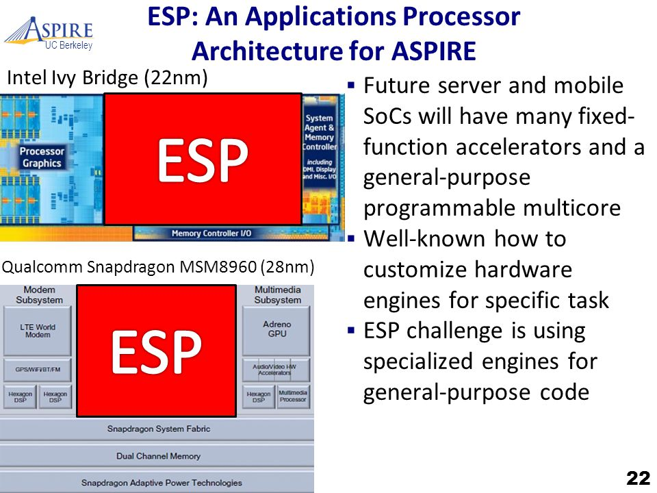 UC Berkeley ESP: An Applications Processor Architecture for ASPIRE  Future server and mobile SoCs will have many fixed- function accelerators and a g