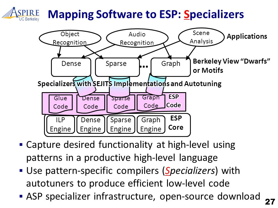 UC Berkeley Mapping Software to ESP: Specializers  Capture desired functionality at high-level using patterns in a productive high-level language  U