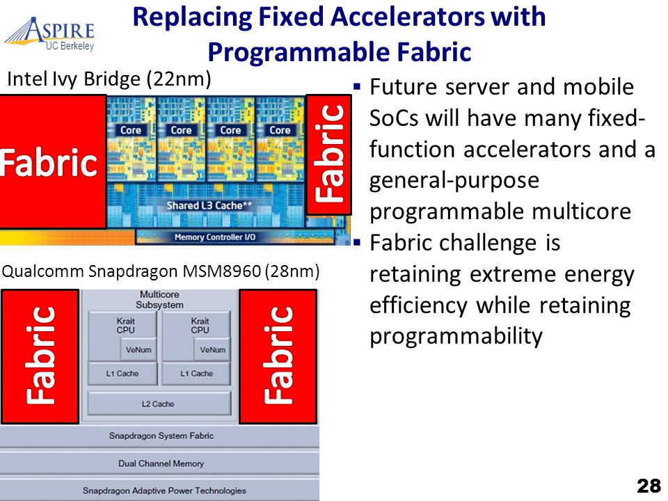 UC Berkeley Replacing Fixed Accelerators with Programmable Fabric  Future server and mobile SoCs will have many fixed- function accelerators and a general-purpose programmable multicore  Fabric challenge is retaining extreme energy efficiency while retaining programmability 28 Intel Ivy Bridge (22nm) Qualcomm Snapdragon MSM8960 (28nm)