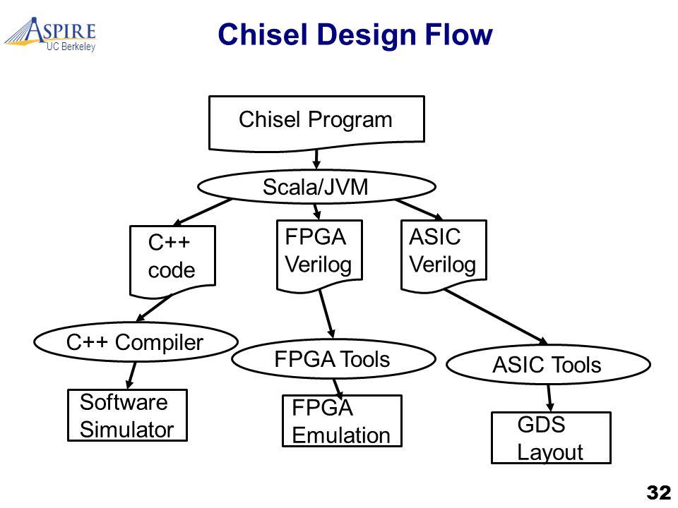 UC Berkeley Chisel Design Flow 32 Chisel Program C++ code FPGA Verilog ASIC Verilog Software Simulator C++ Compiler Scala/JVM FPGA Emulation FPGA Tools GDS Layout ASIC Tools