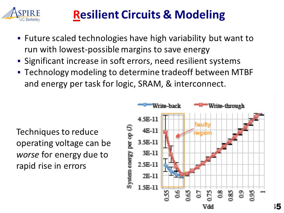 UC Berkeley Resilient Circuits & Modeling  Future scaled technologies have high variability but want to run with lowest-possible margins to save energy  Significant increase in soft errors, need resilient systems  Technology modeling to determine tradeoff between MTBF and energy per task for logic, SRAM, & interconnect.