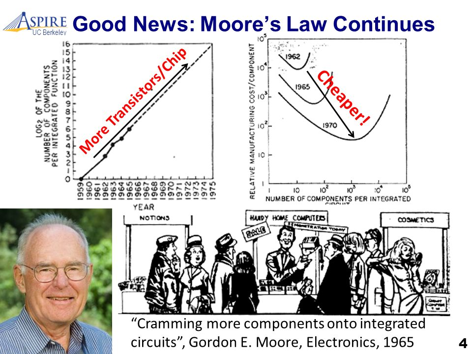 "UC Berkeley Good News: Moore's Law Continues 4 ""Cramming more components onto integrated circuits"", Gordon E. Moore, Electronics, 1965 More Transistor"