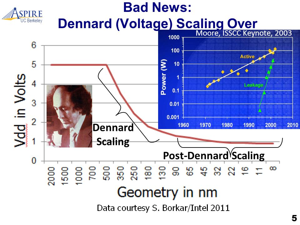 UC Berkeley Bad News: Dennard (Voltage) Scaling Over 5 Dennard Scaling Post-Dennard Scaling Moore, ISSCC Keynote, 2003