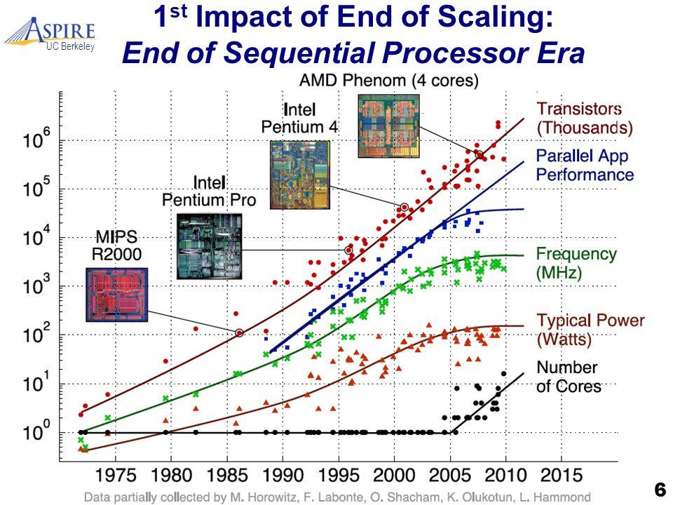 UC Berkeley Modeling Energy: Background Power 17
