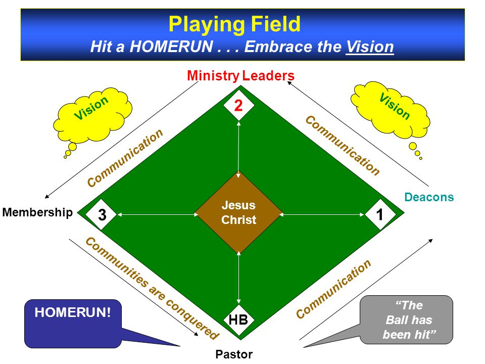 Deacons Ministry Leaders 2 HB 1 Pastor 3 Jesus Christ Communication Communities are conquered Vision Playing Field Hit a HOMERUN...