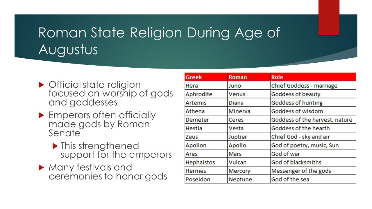 Roman State Religion During Age of Augustus  Official state religion focused on worship of gods and goddesses  Emperors often officially made gods by Roman Senate  This strengthened support for the emperors  Many festivals and ceremonies to honor gods