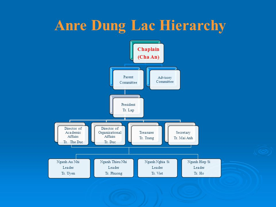 Anre Dung Lac Hierarchy Chaplain (Cha An) Parent Committee President Tr. Lap Director of Academic Affairs Tr. The Duc Director of Organizational Affai