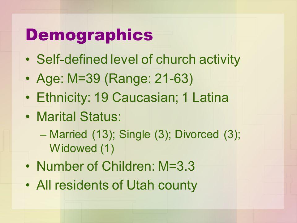 Demographics Self-defined level of church activity Age: M=39 (Range: 21-63) Ethnicity: 19 Caucasian; 1 Latina Marital Status: –Married (13); Single (3