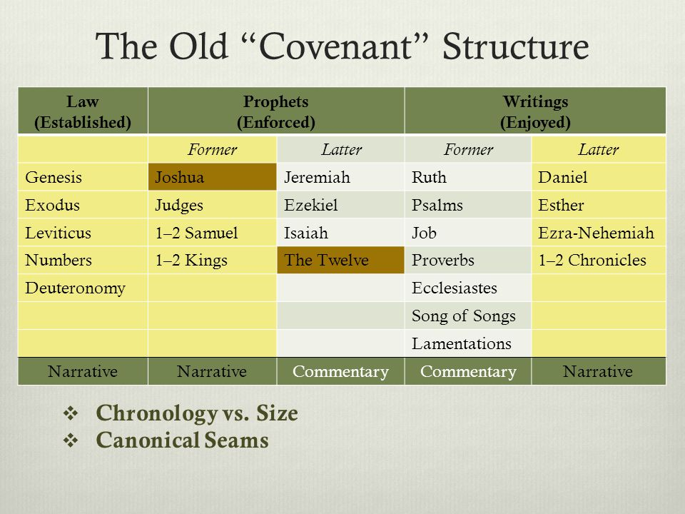 The Old Covenant Structure  Chronology vs.