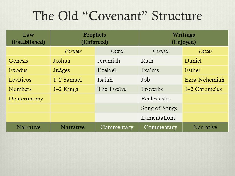 The Old Covenant Structure  Chronology vs.