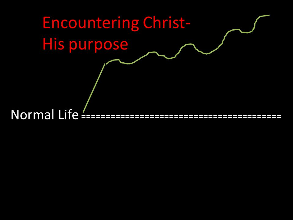Normal Life ========================================= Encountering Christ- His purpose