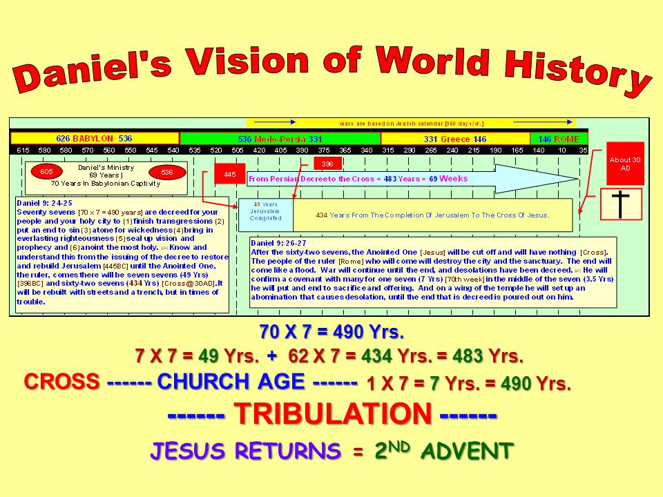 70 X 7 = 490 Yrs. 7 X 7 = 49 Yrs. + 62 X 7 = 434 Yrs. = 483 Yrs. CROSS ------ CHURCH AGE ------ ------ TRIBULATION ------ 1 X 7 = 7 Yrs. = 490 Yrs. JE