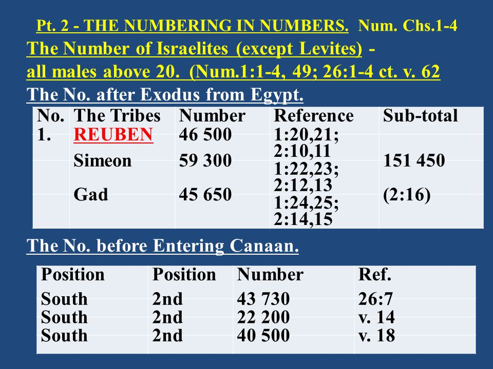 Pt. 2 - THE NUMBERING IN NUMBERS. Num. Chs.1-4 The Number of Israelites (except Levites) - all males above 20. (Num.1:1-4, 49; 26:1-4 ct. v. 62 The No