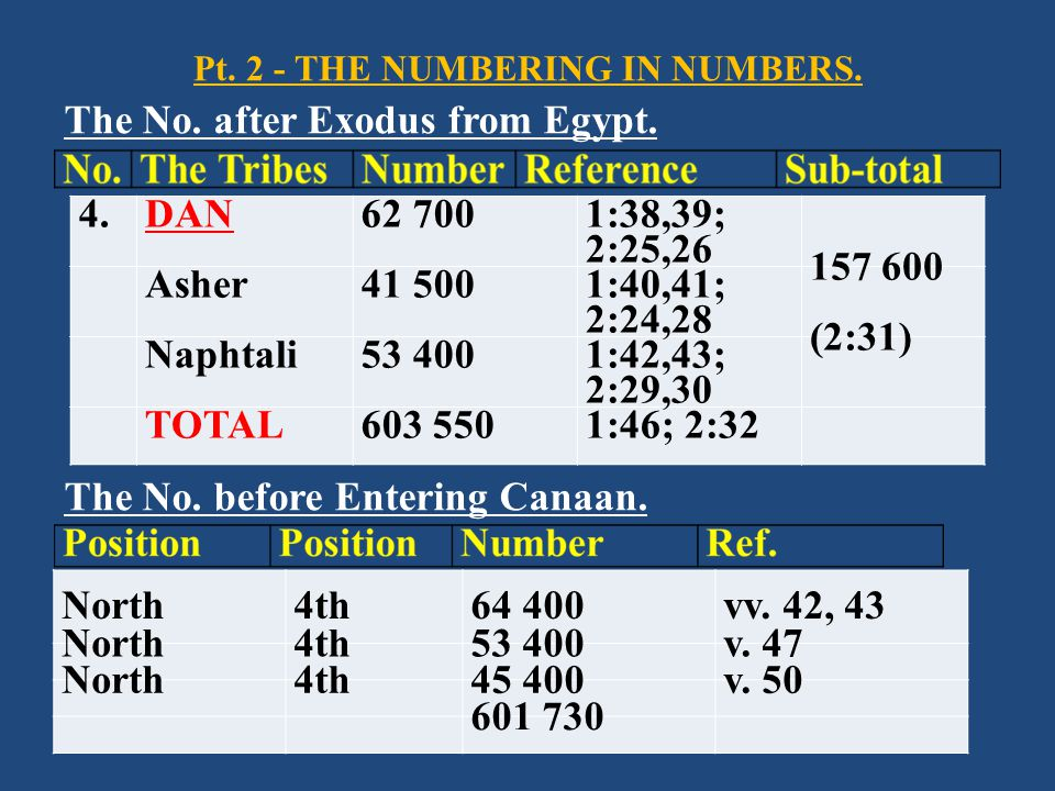 Pt. 2 - THE NUMBERING IN NUMBERS. The No. after Exodus from Egypt. The No. before Entering Canaan. 4.DAN62 700 1:38,39; 2:25,26 Asher41 500 1:40,41; 2