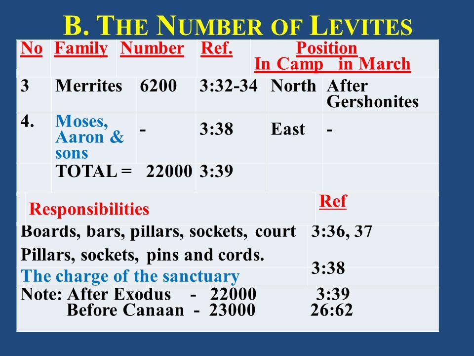B. T HE N UMBER OF L EVITES 3Merrites62003:32-34North After Gershonites 4.
