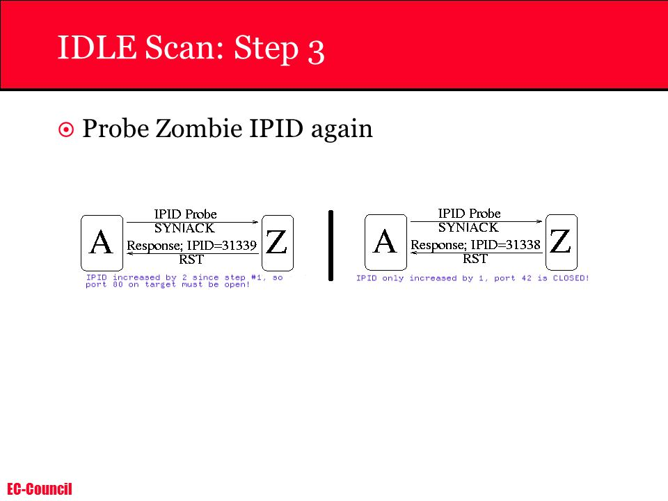 EC-Council IDLE Scan: Step 3  Probe Zombie IPID again