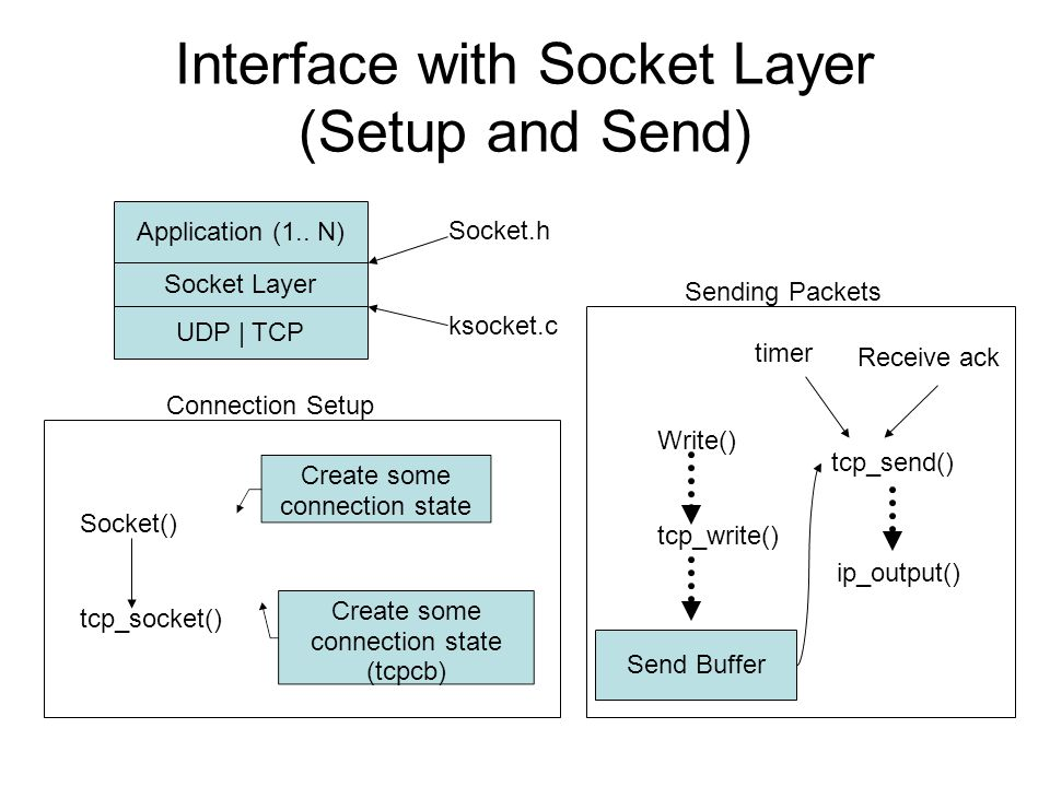Non-interference in P3 What you ve already seen –Can t queue two packets to a device at the same time Other issues –Can t allow two processes to bind port 99 at the same time Would scramble your port  socket data structure