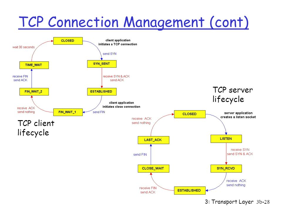 3: Transport Layer3b-28 TCP Connection Management (cont) TCP client lifecycle TCP server lifecycle