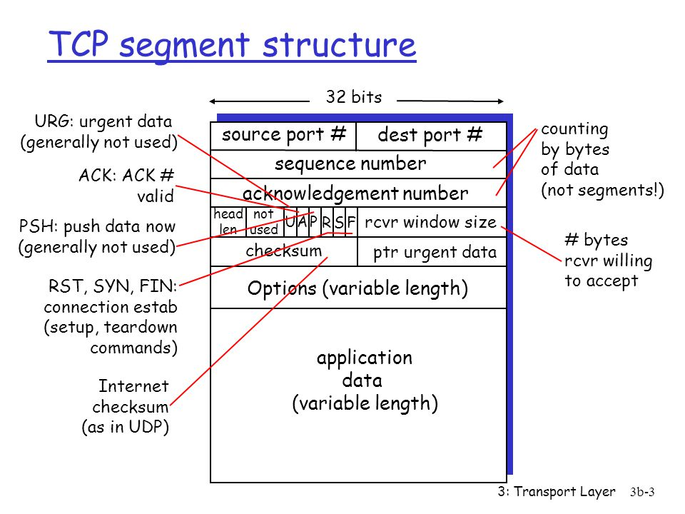 3: Transport Layer3b-3 TCP segment structure source port # dest port # 32 bits application data (variable length) sequence number acknowledgement number rcvr window size ptr urgent data checksum F SR PAU head len not used Options (variable length) URG: urgent data (generally not used) ACK: ACK # valid PSH: push data now (generally not used) RST, SYN, FIN: connection estab (setup, teardown commands) # bytes rcvr willing to accept counting by bytes of data (not segments!) Internet checksum (as in UDP)
