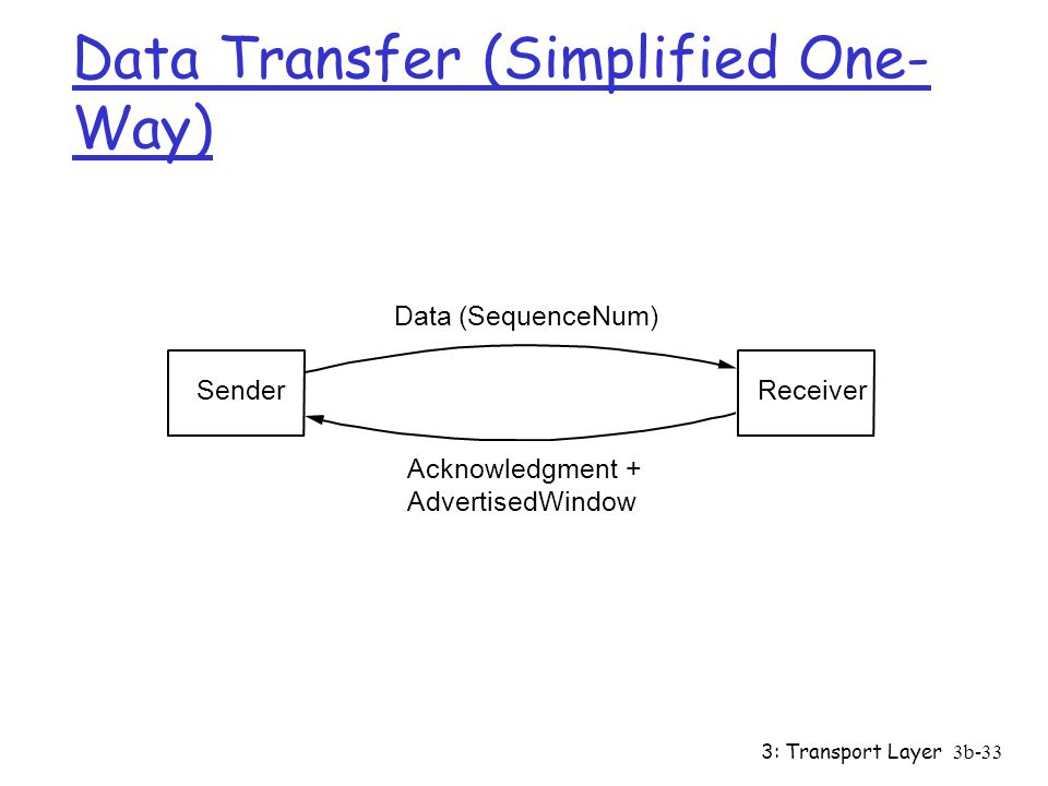3: Transport Layer3b-33 Data Transfer (Simplified One- Way) Sender Data(SequenceNum) Acknowledgment + AdvertisedWindow Receiver