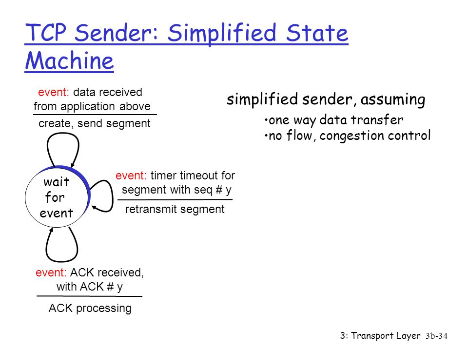 3: Transport Layer3b-34 TCP Sender: Simplified State Machine simplified sender, assuming wait for event wait for event event: data received from application above event: timer timeout for segment with seq # y event: ACK received, with ACK # y create, send segment retransmit segment ACK processing one way data transfer no flow, congestion control