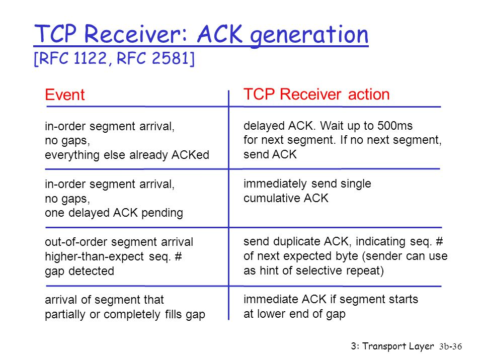 3: Transport Layer3b-36 TCP Receiver: ACK generation [RFC 1122, RFC 2581] Event in-order segment arrival, no gaps, everything else already ACKed in-order segment arrival, no gaps, one delayed ACK pending out-of-order segment arrival higher-than-expect seq.