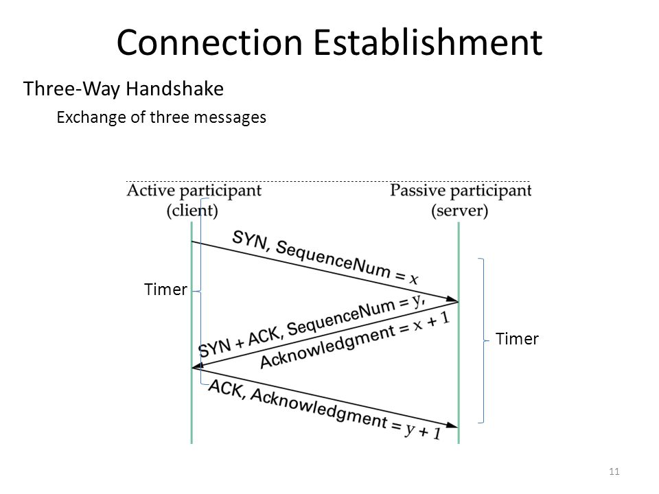 Connection Establishment 11 Three-Way Handshake Exchange of three messages Timer
