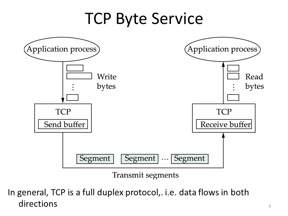 TCP Byte Service 4 In general, TCP is a full duplex protocol,. i.e. data flows in both directions