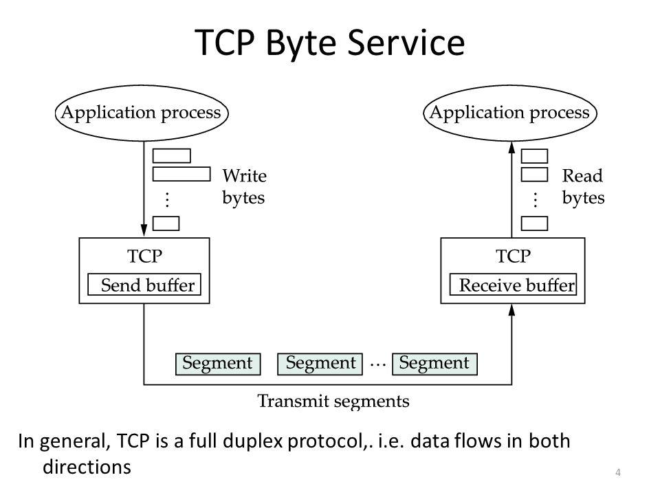 5 TCP Segment IP packet No bigger than Maximum Transmission Unit (MTU) E.g., up to 1500 bytes on an Ethernet TCP packet IP packet with a TCP header and data inside TCP header is typically 20 bytes long TCP segment No more than Maximum Segment Size (MSS) bytes E.g., up to 1460 consecutive bytes IP Hdr IP Data TCP HdrTCP Data (segment)